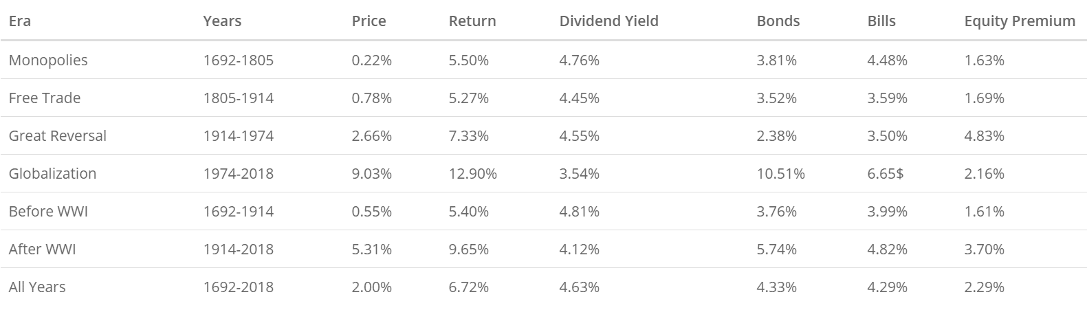 Table of returns